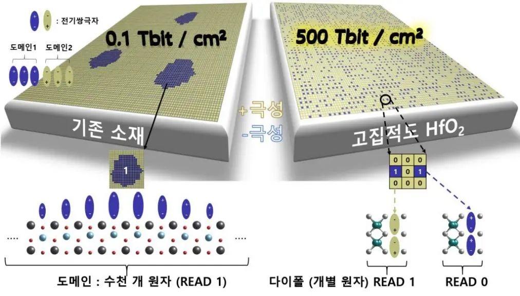 科学家发现新物理现象有望将存储芯片容量提高1000倍 --图1:比较当前(左)和新(右)FeRAM的示意图Lee教授及其研究小组发现,通过向称为铁电氧化Ha(HfO2)的半导体材料中添加一滴电荷,可以控制四个单独的原子来存储1位数据。