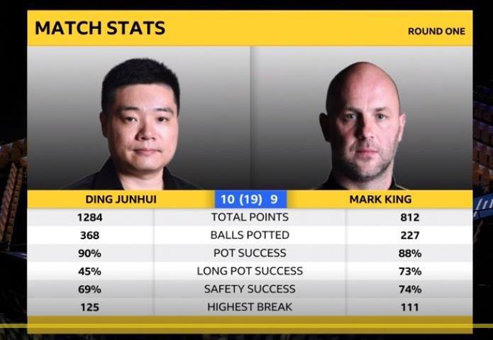 丁俊晖10比9险胜英格兰老将 艰难挺进世锦赛16强