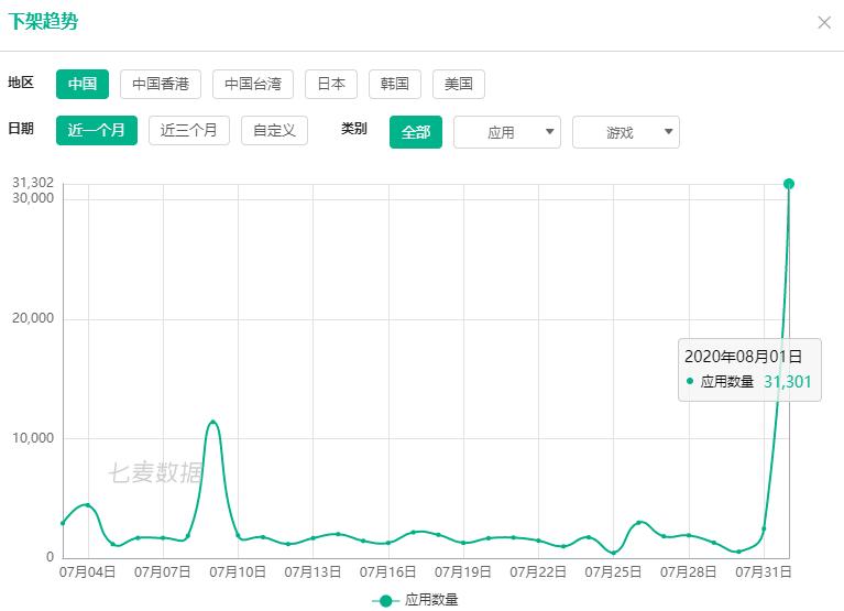 苹果放大招:不到24小时,紧急下架中国区3万款应用!