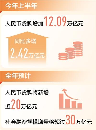 上半年人民币贷款增12.09万亿 金融助力实体经济