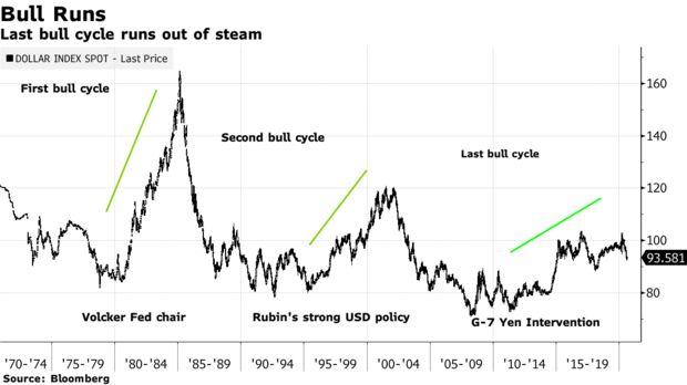 美元将进入新一轮熊市周期,这一次有什么不同?|eur兑换usd