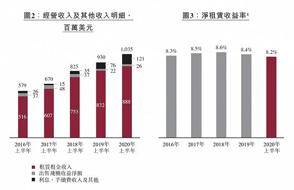 图片来源:中银航空租赁中期业绩公告