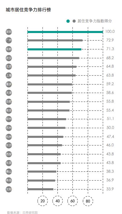 """2020城市居住""""比拼"""":长沙购房成本最低 成都医疗资源覆盖最高"""