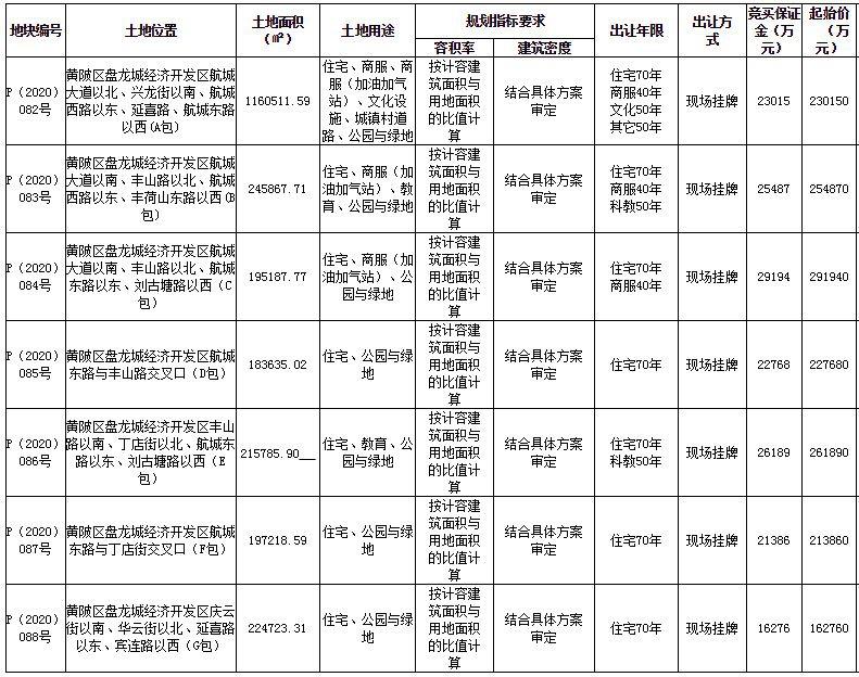 绿地控股164亿元武汉拿地:拟建426万平方米国际会展城插图