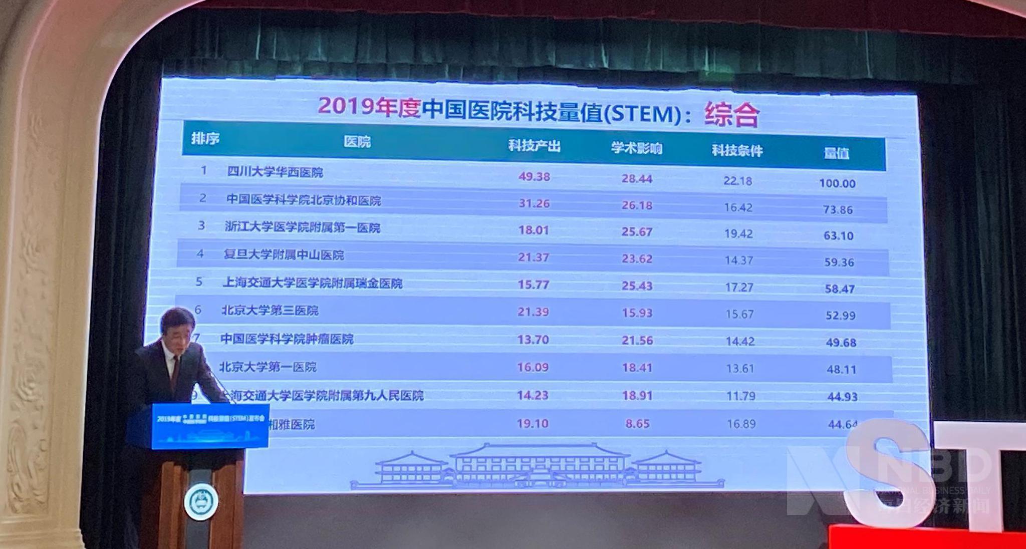 2019年医院科技量值综合排名:四川华西、北京协和、浙大一院前三插图(1)
