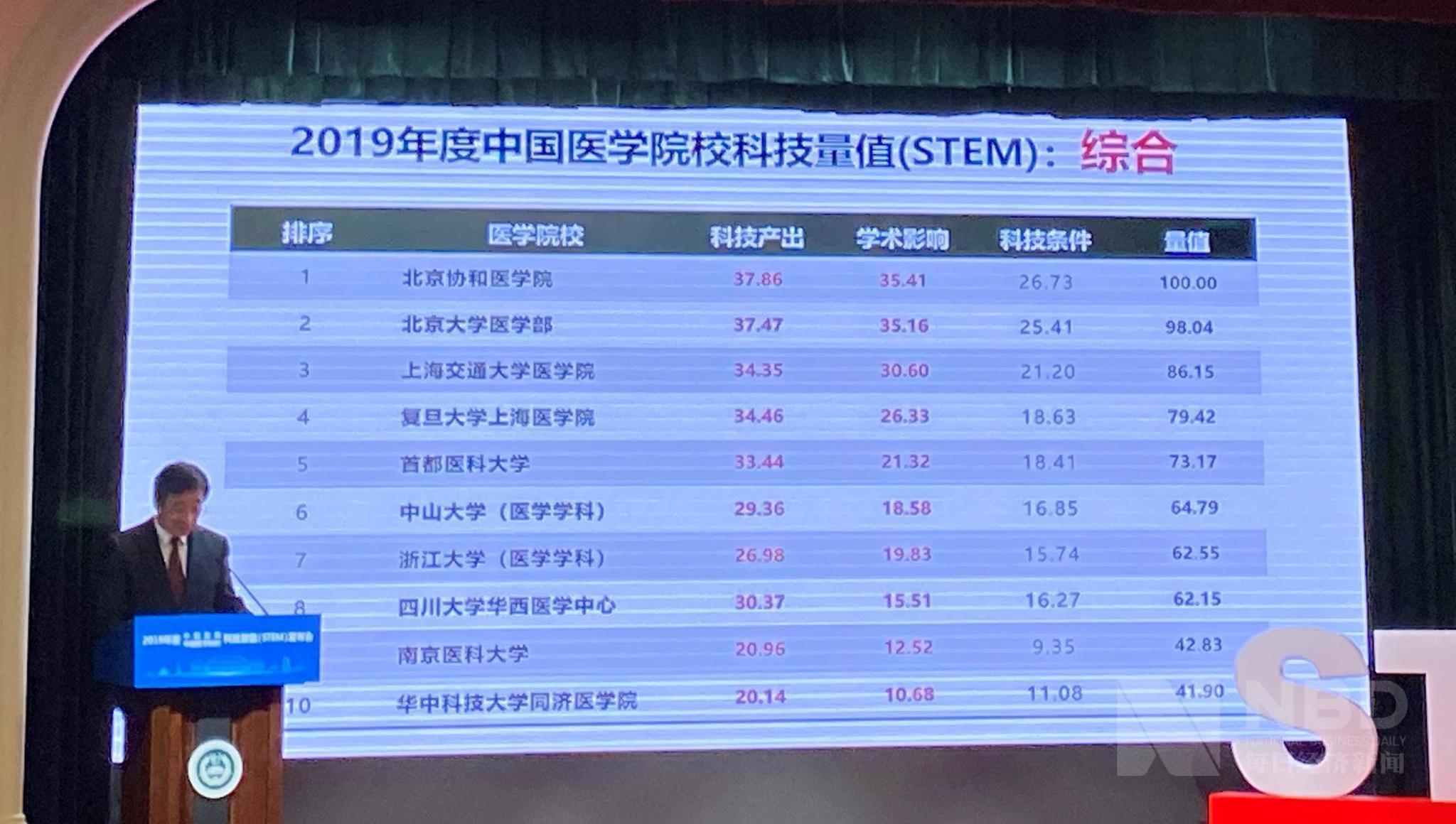 2019年医院科技量值综合排名:四川华西、北京协和、浙大一院前三插图(2)