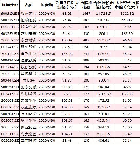 国君微观周报:中圆自好推销主要性不时晋升