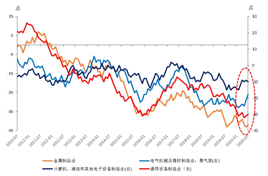 7月份商品整卖删速转正 中国经济苏醒势头微弱