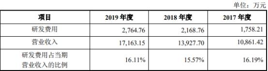 坚信服:上半年业务支出17.44亿元 同比增加11.91%