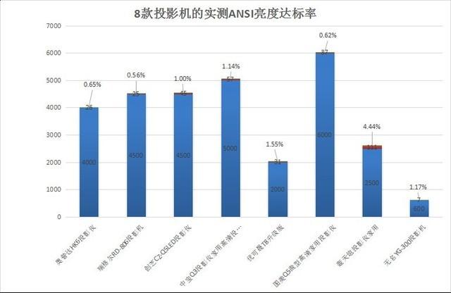 我们测试了多款廉价投影,亮度达标率最高的只有4.44%