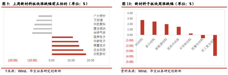 显示面板涨价持续, 5G材料国产替代加速——新材料行业周报