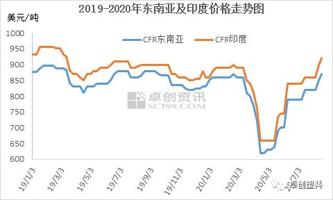 PVC:国外市场货紧价杨 PVC出口套利悄然打开