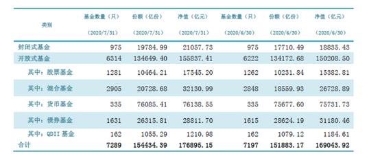 公募基金资产净值合计17.69万亿元:权益基金成最大推手 债基下滑
