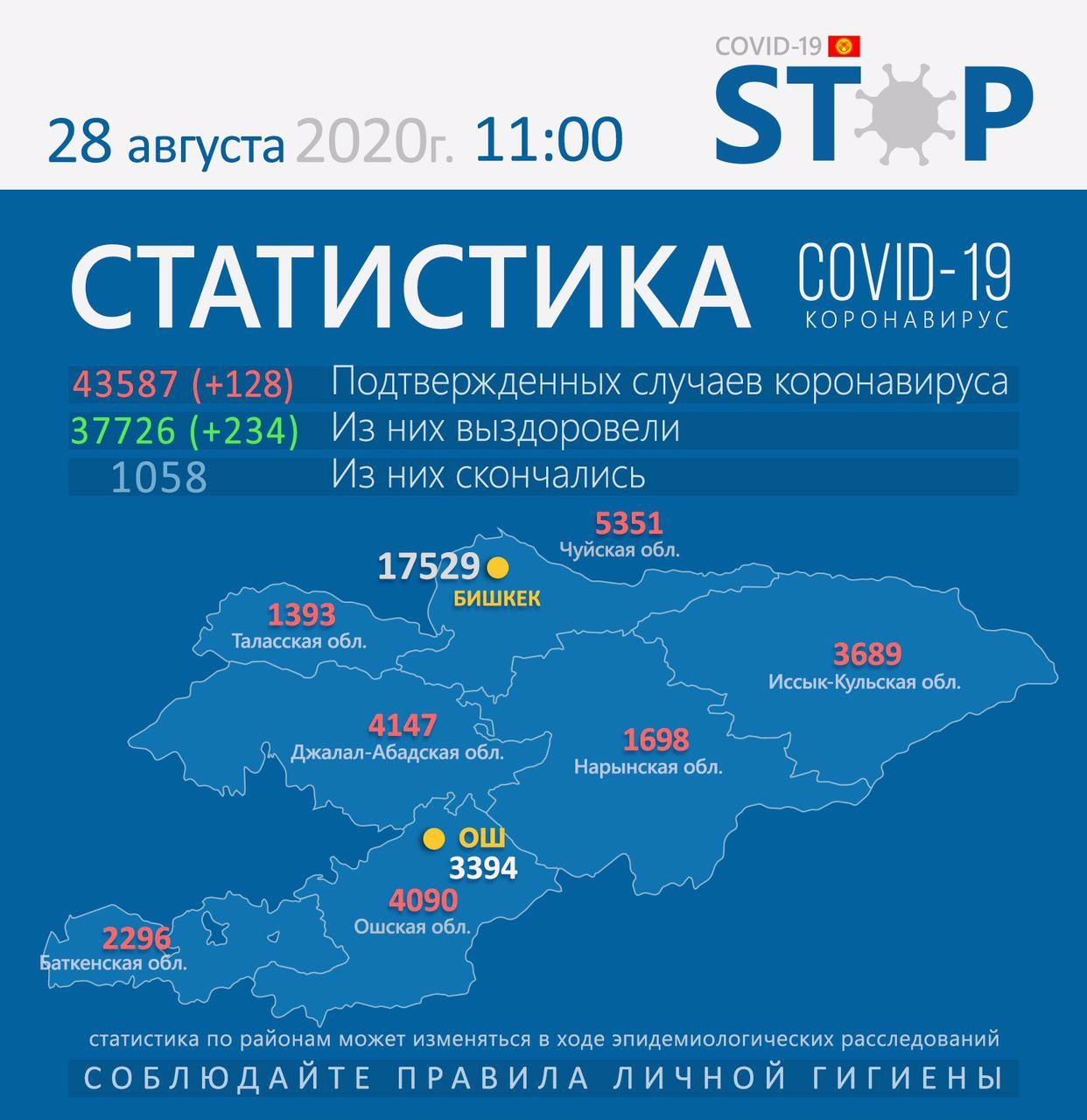 吉尔吉斯斯坦新冠肺炎疫情缓和 230