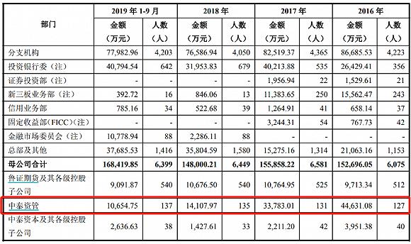 公司各岗位员工收入水平情况(图片来源:中泰证券招股说明书)