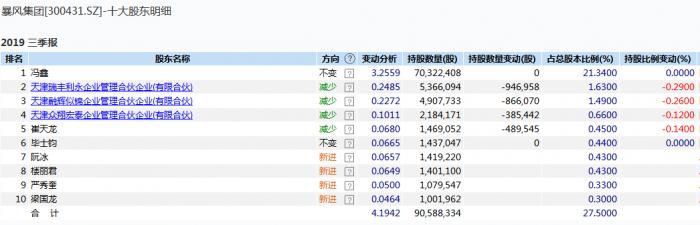 暴风集团2019年三季报10大股东