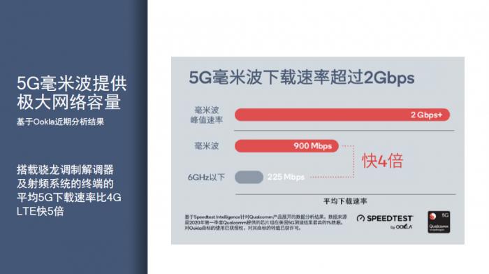 毫米波技术如何释放5G未来潜力?