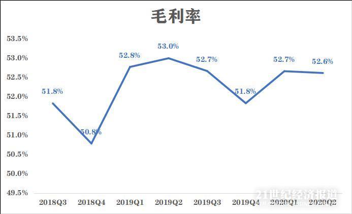 """超级""""黑马""""卓胜微收入利润增长放缓 研发支出占比减少"""