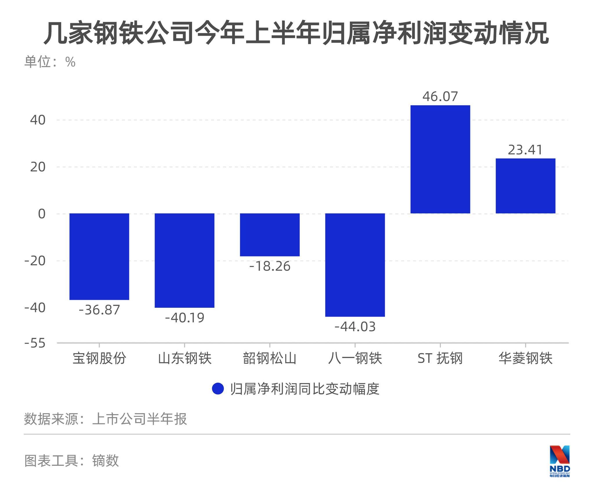 铁矿石领衔原材料涨价 上市钢企上半年多数业绩同比下滑