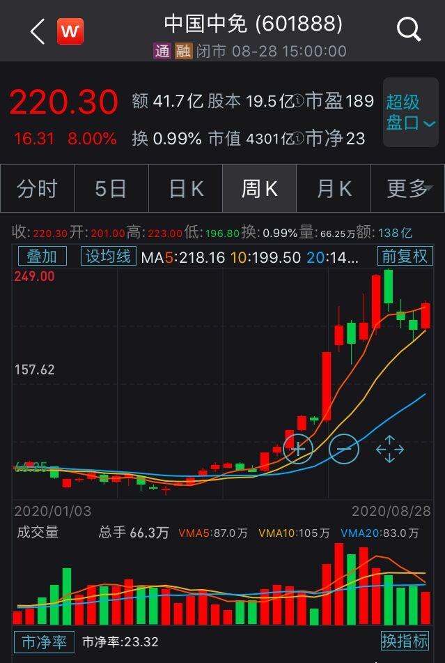 中国中免股价走势 来源:Wind