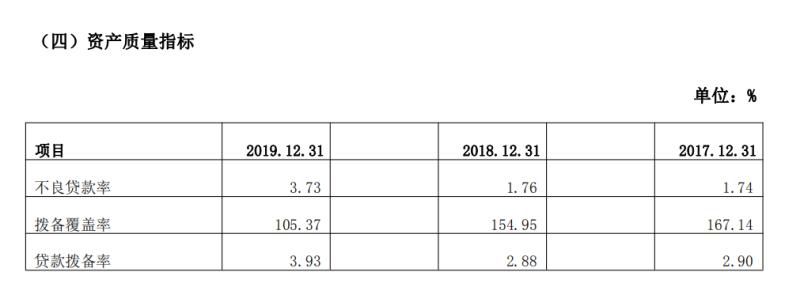 葫芦岛银行原行长王学伶被查 该行去年末不良贷款率达3.73%