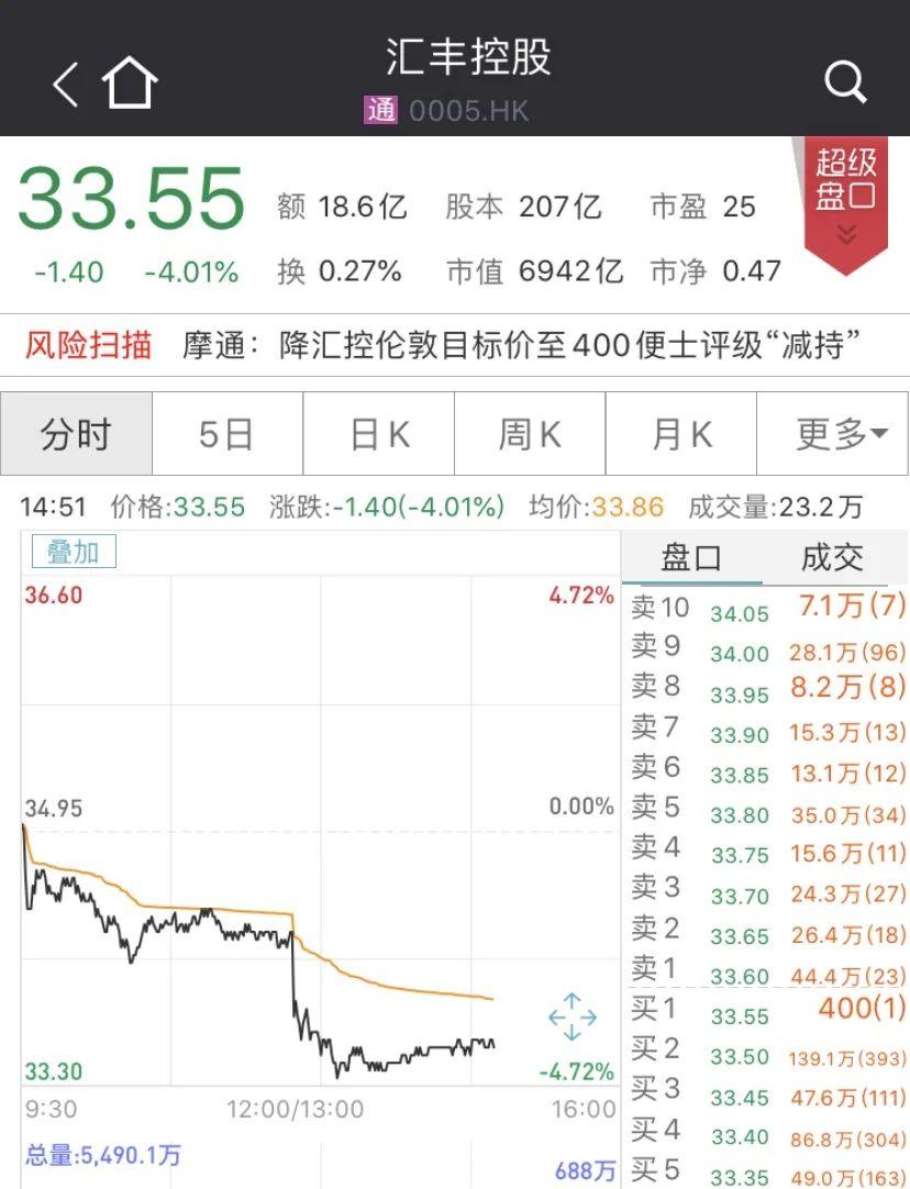 股价又大跌:汇丰控股中报惨淡 税后利润暴跌近7成