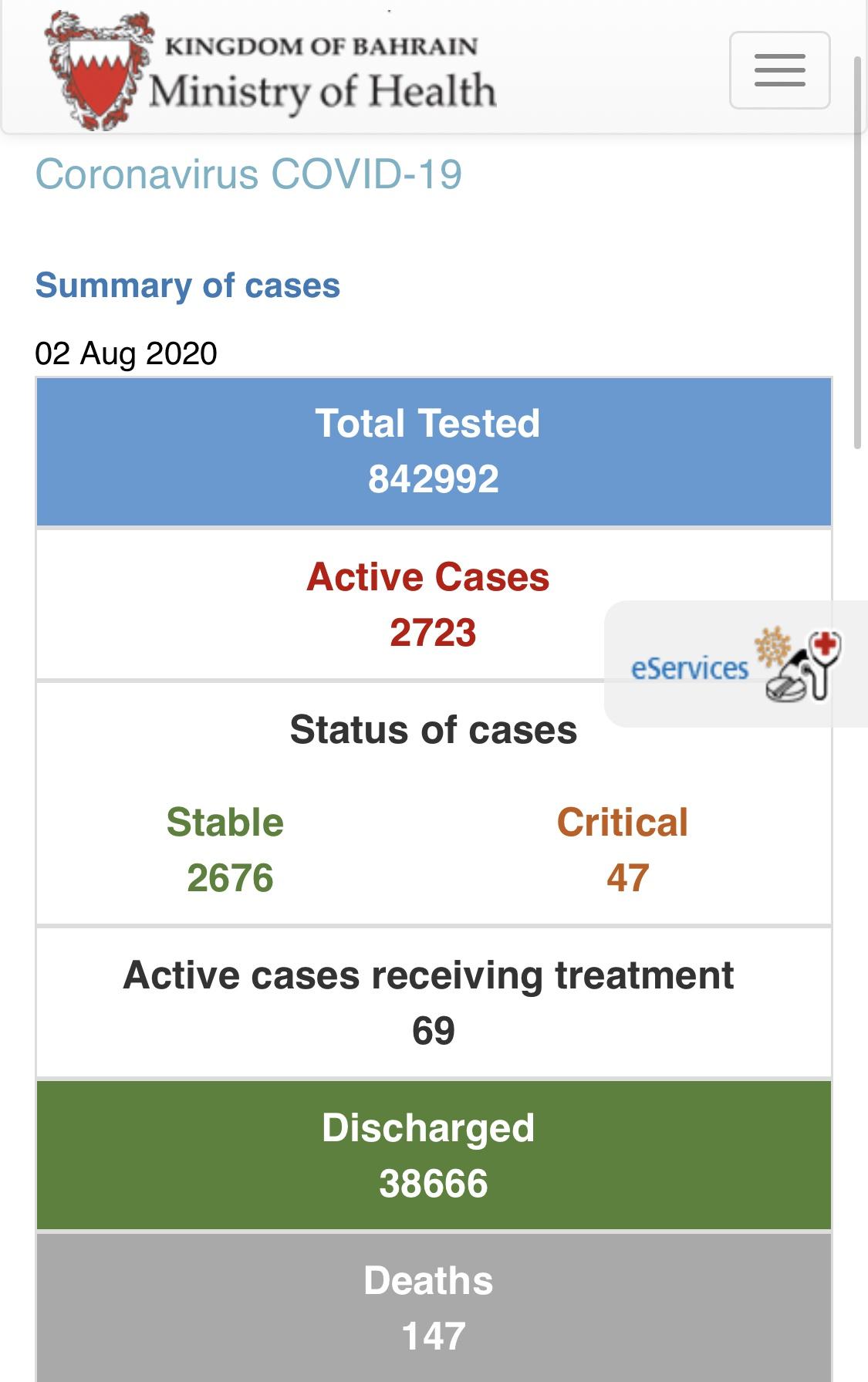 巴林新增345例新冠肺炎确诊病例 累计确诊41536例