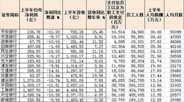 上半年银行普遍降薪:平安银行降薪超三万 有银行逆势加薪
