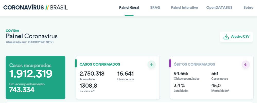 巴西单日新增确诊病例超1.6万例 累计超275万例