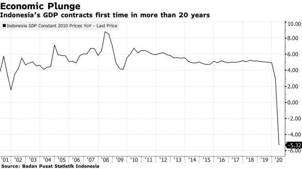 自亚洲金融危机以来 印尼经济首次出现萎缩