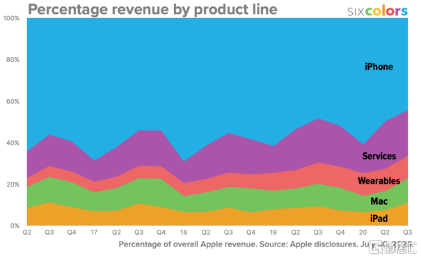 数据来源:Apple disclosures