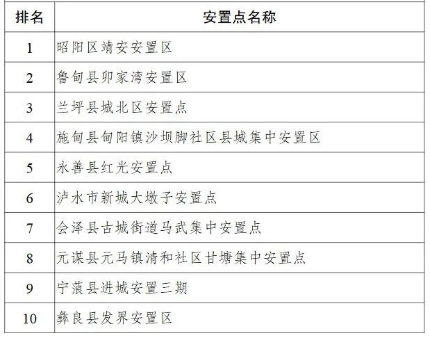 五年2.5亿!云南将奖补支持易地扶贫搬迁安置点发展