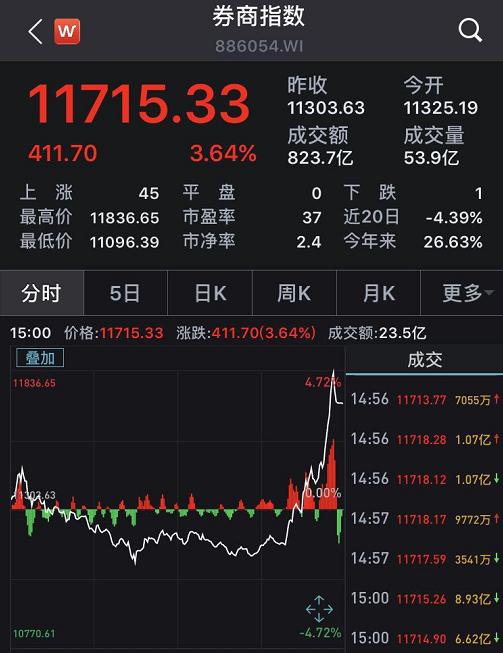 尾盘飙升真相:中信证券7月净利环比暴增 一大波券商业绩出炉