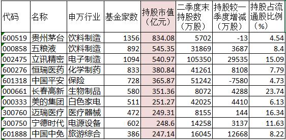 """公募基金二季度持股分析:""""喝酒吃药""""不改 非银金融""""露头"""""""
