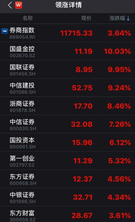 今日部分涨幅居前券商股 |来源:Wind