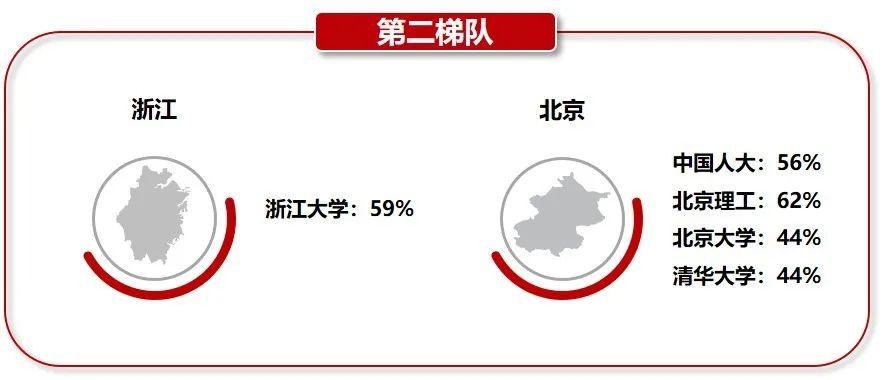 """变局之下,中国""""双一流""""人才都去哪了?"""
