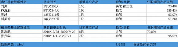 调整的基金经理,除了四位离任外,姚志鹏和张丹华则被调任去了其他基金产品