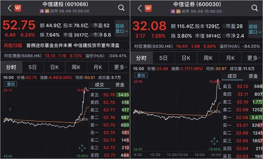 中信证券、中信建投今日走势