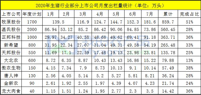 图22020年生猪行业部分上市公司月度出栏量统计