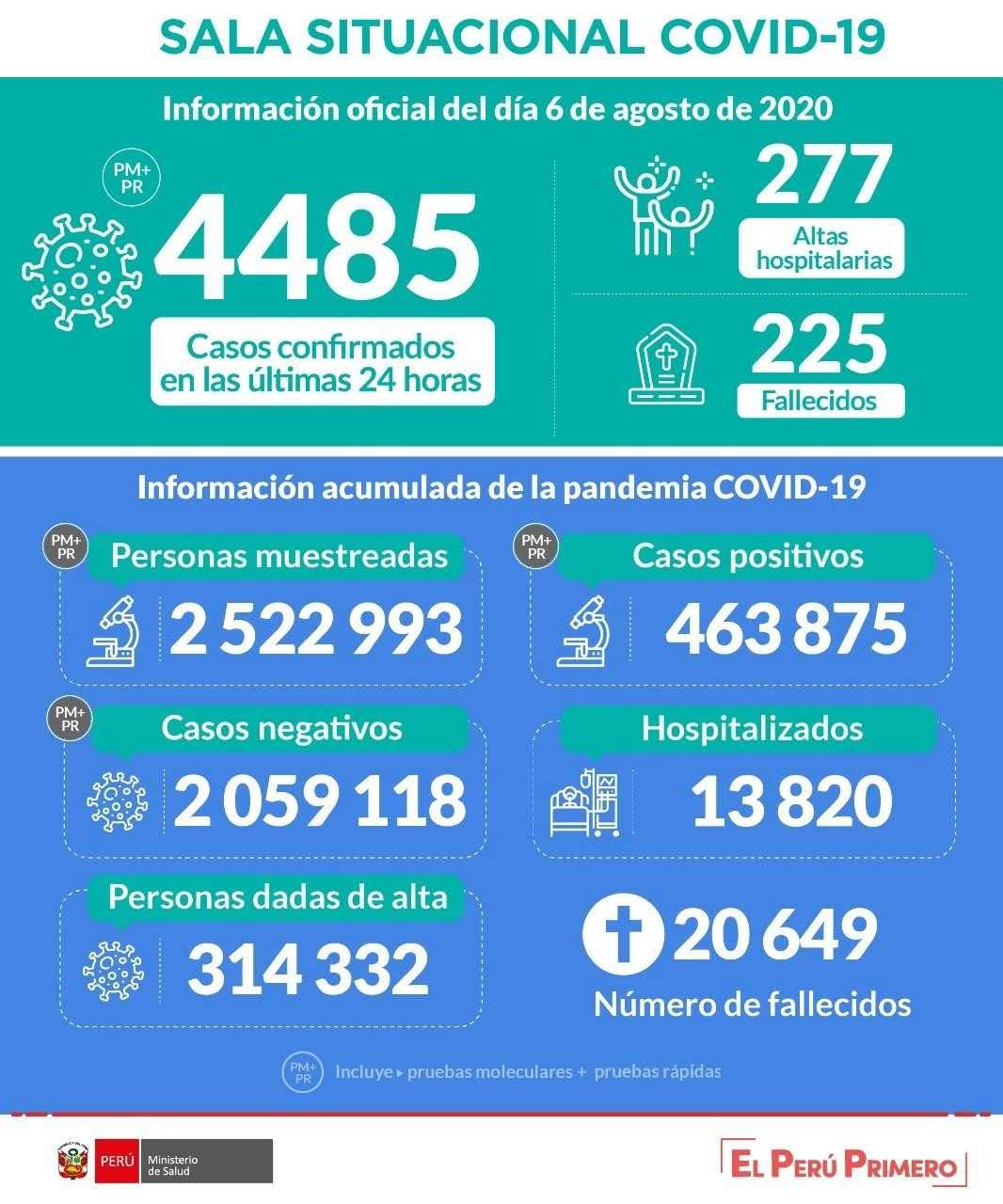 秘魯新增4485例新冠肺炎確診病例累