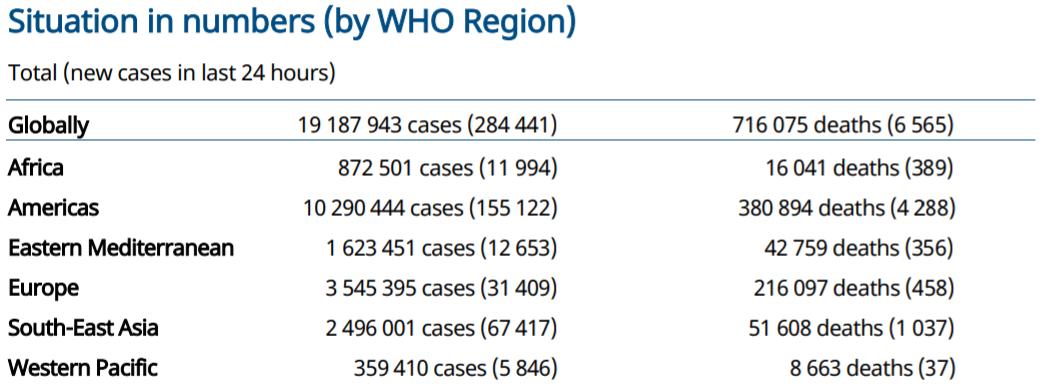 世卫组织:全球新冠肺炎新增284441例