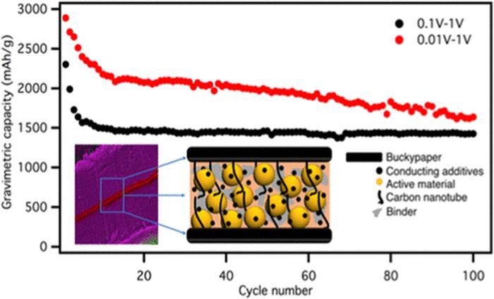 科学家提出一种全新电池设计方案克服硅融入锂电池难题或可为卫星和宇航服供电