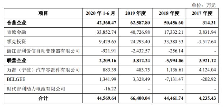 吉利汽车上半年投资吉致金融收益3.39亿元