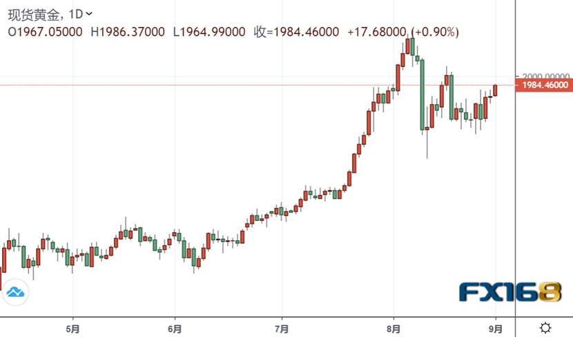 美元短线急跌 黄金多头大爆发、刚刚触及1985美元