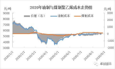 2020年油制与煤制聚乙烯成本毛利分析