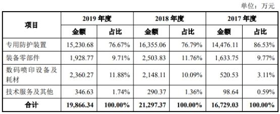 天秦装备去年业绩ROE均降 关联收购标的悔改业绩承诺