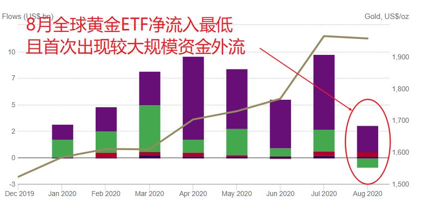 黃金狂飆突進:8月全球黃金ETF凈流入卻創今年新低 投資者怕了?