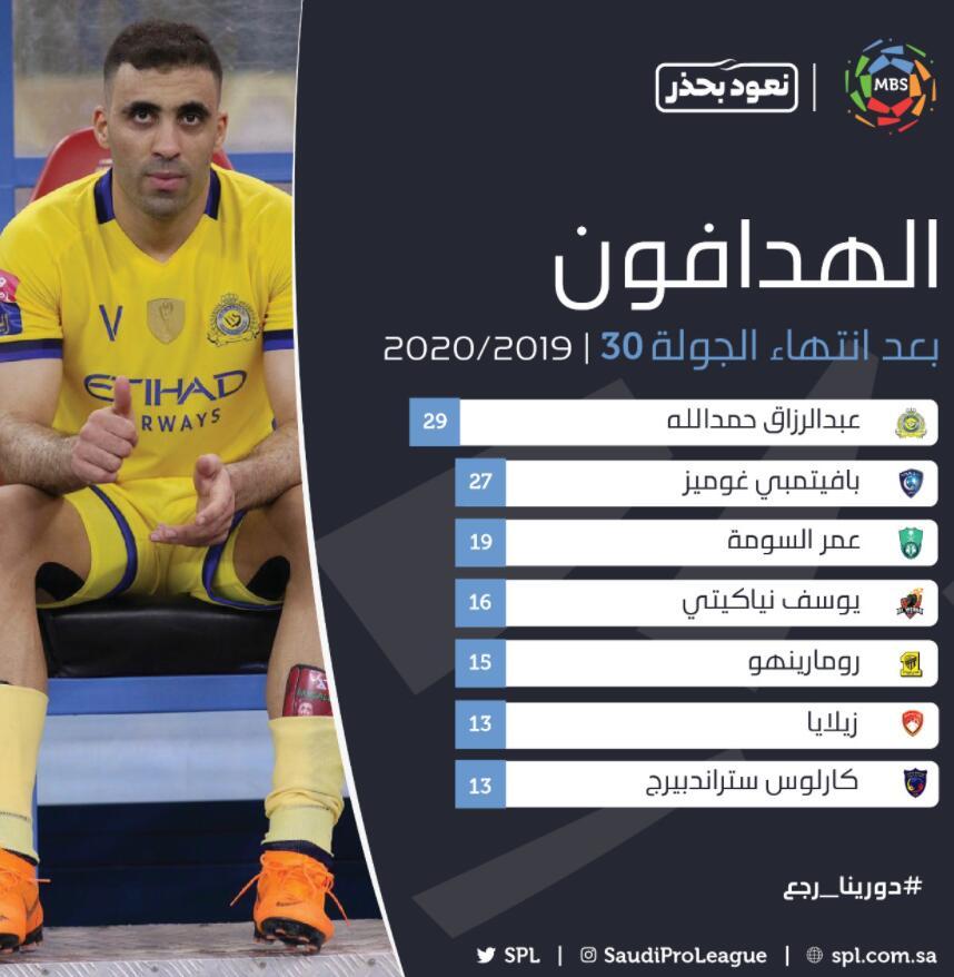 哈默德蝉联沙特联赛金靴,两赛季68次出场狂轰86球