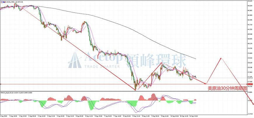 领峰环球ACETOP:EIA库存意外增加 美油是否再次加速下跌