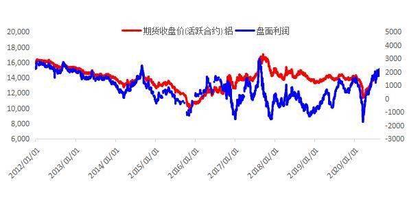铝:高利润下供应压力回升 期价反弹空间或将受限